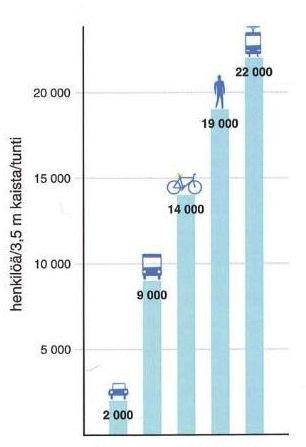 (Lähde: Liikenne yhdyskunnan suunnittelussa, Kari Ojala 2003, Ympäristöopas 104)