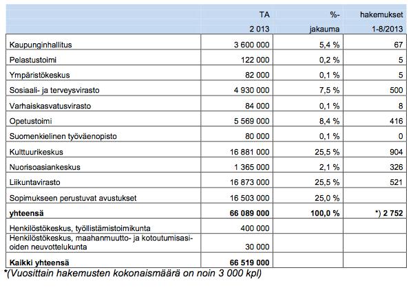 www.hel.fi_static_public_hela_Kaupunginhallitus_Suomi_Esitys_2013_Halke_2013-12-16_Khs_45_El_E76DE987-AF87-47EA-A3F1-83BA02CB9A45_Liite.pdf