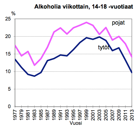 Ikäluokat Tilasto