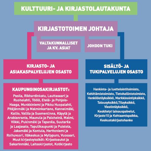 www_hel_fi_static_public_hela_Kaupunginhallitus_Suomi_Esitys_2014_Kanslia_2014-04-07_Khs_14_El_2D925A81-2308-4F41-AA90-FFE0B068D47A_Liite_pdf