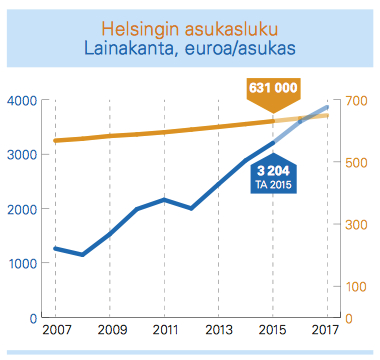 www_hel_fi_static_helsinki_talousarvio_talousarvio-tiivistelma-2015_pdf_page_36