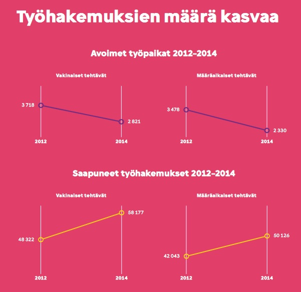 Työhakemusten määrän kasvu kertoo aika karusti myös työmarkkinoiden tilasta.