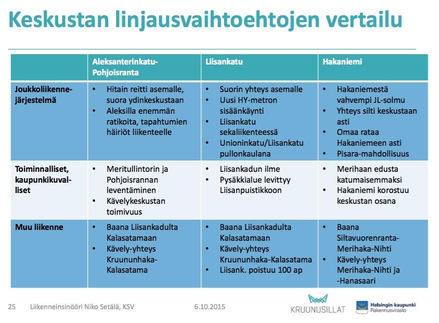 29092015_Kruunusillat_esittelytilaisuus_hr_pdf__page_25_of_26_